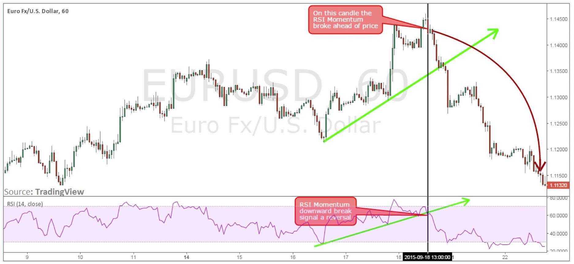 Figure 2: EUR/USD 1H Chart