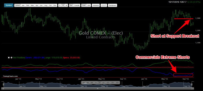 Figure 3: Gold – COT Report