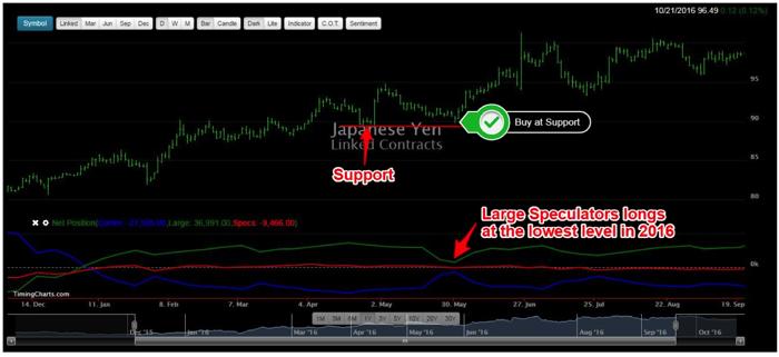 Figure 2: Japanese Yen Futures
