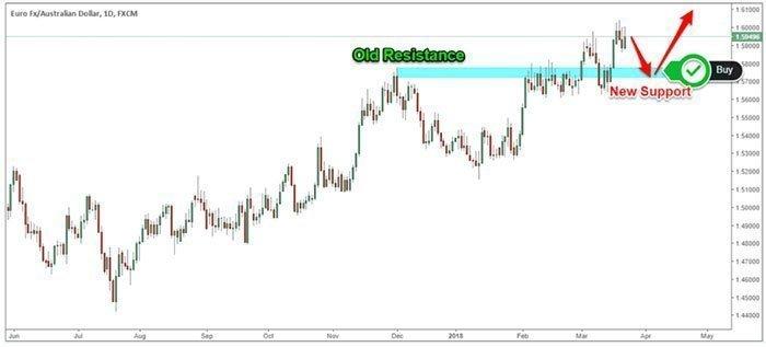 euro dollar sentiment example