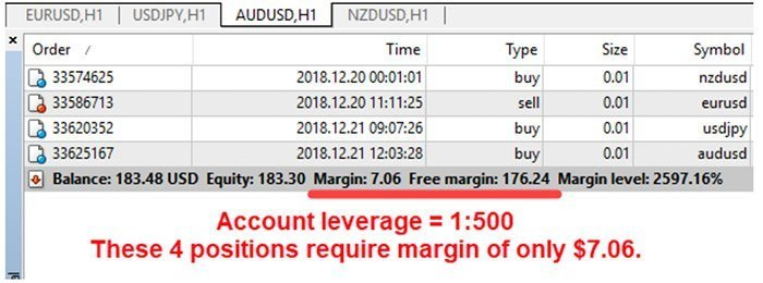 Forex Leverage Pepperstone Example