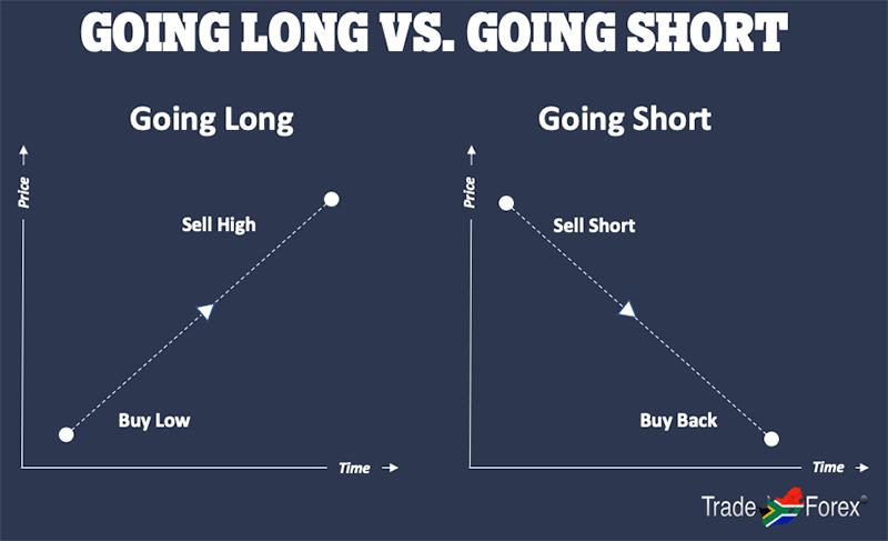 Going Long vs. Going Short