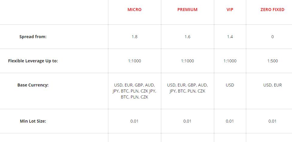 IronFX Base Currencies