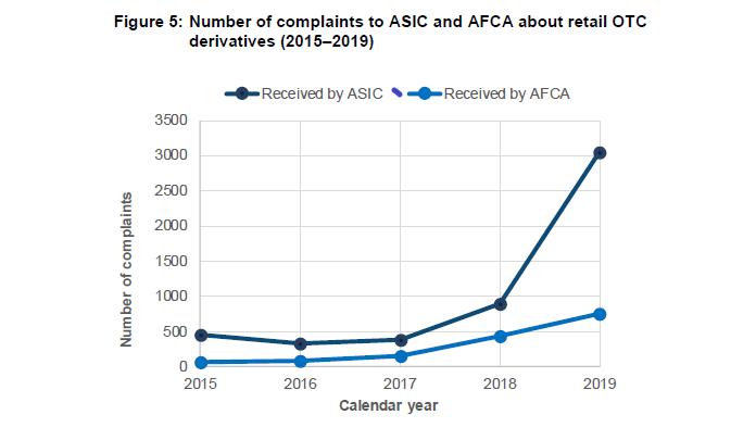 ASIC-Complaints-1