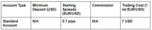CMC Markets Accounts